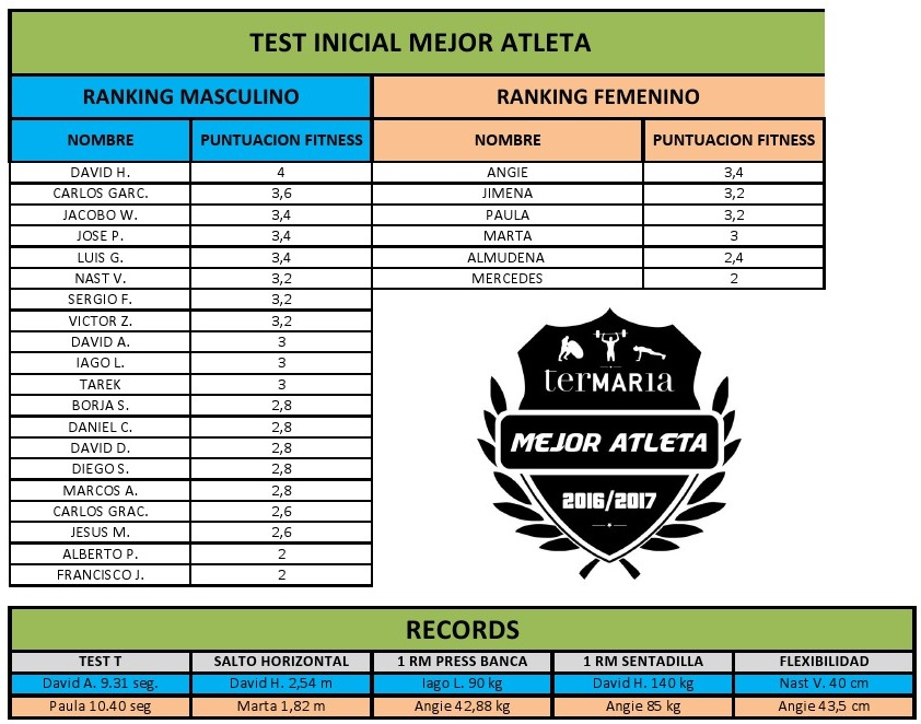 puntuacion-test-mat