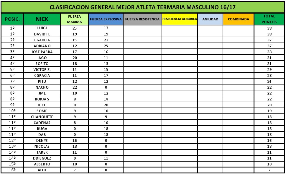 Clasificación Mas General Mejor Atleta Termaria