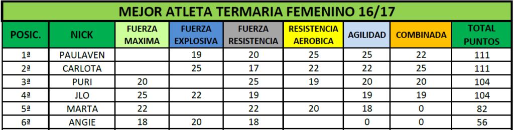 Clasificación Final Femenina MAT
