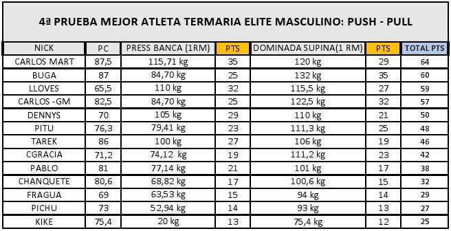 PP elite MASC